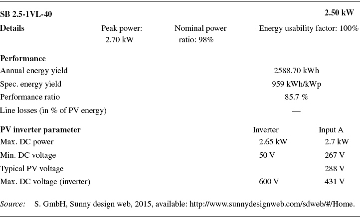 Specifications Shown for the Chosen PV Inverter