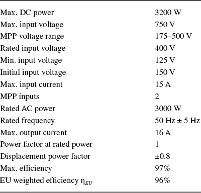 Datasheet Values for the Chosen PV Inverter