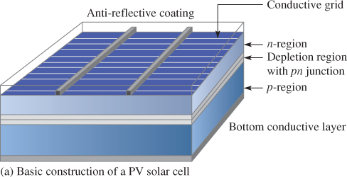 basic construction of a PV Cell