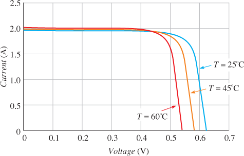 effect of temperature on output voltage and current for a fixed light intensity in a PV Cell