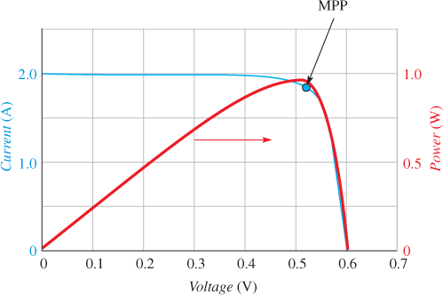 power curve of a typical PV Cell