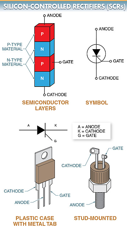 silicon-controlled rectifier (SCR) schematic symbol diagram
