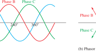Three-Phase Voltage