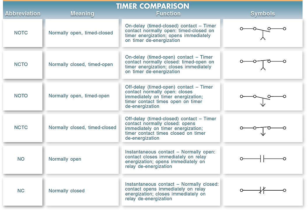 compare the operation of on-delay and off-delay timing functions
