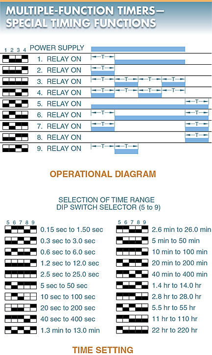 multifunction timer applications