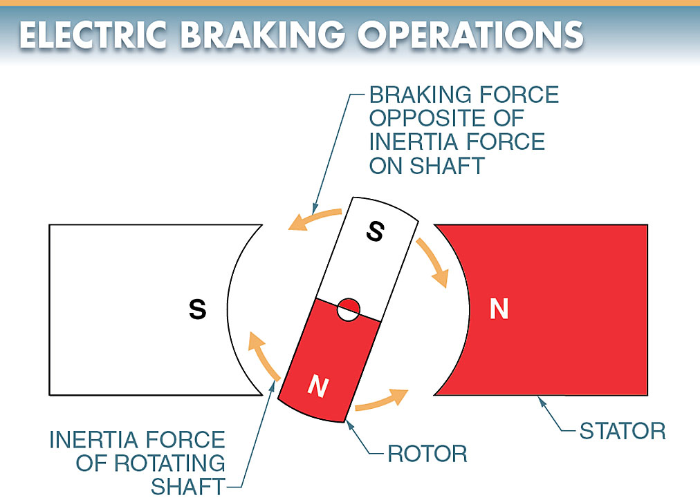 electric braking operation