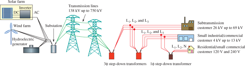 Basic Electric Power Generation, Transmission, and Distribution Systems