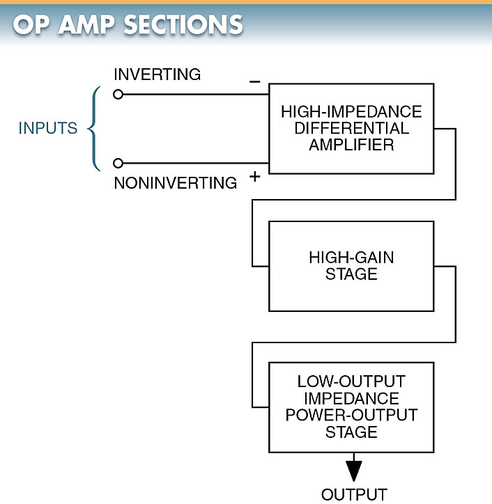 op-amp sections