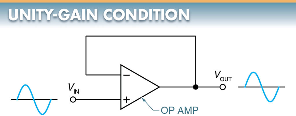 amplifier is operating in a unity-gain condition
