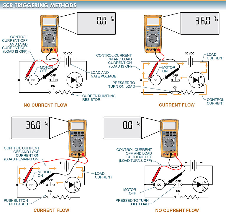 SCR is turned on by applying a pulse of the control current to the gate