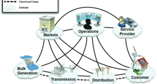 Smart Grid: Applications & Components