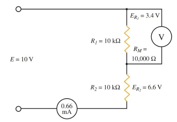 The meter loads the circuit and introduces an error in the voltage reading