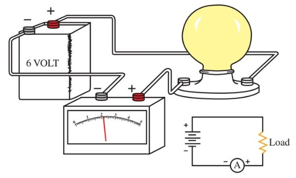 An ammeter is always connected in series with the circuit device being measured
