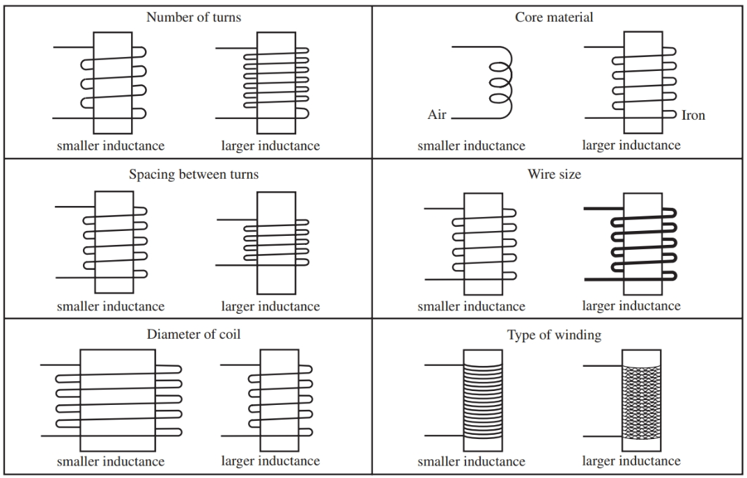 factors that affect a coil's inductance