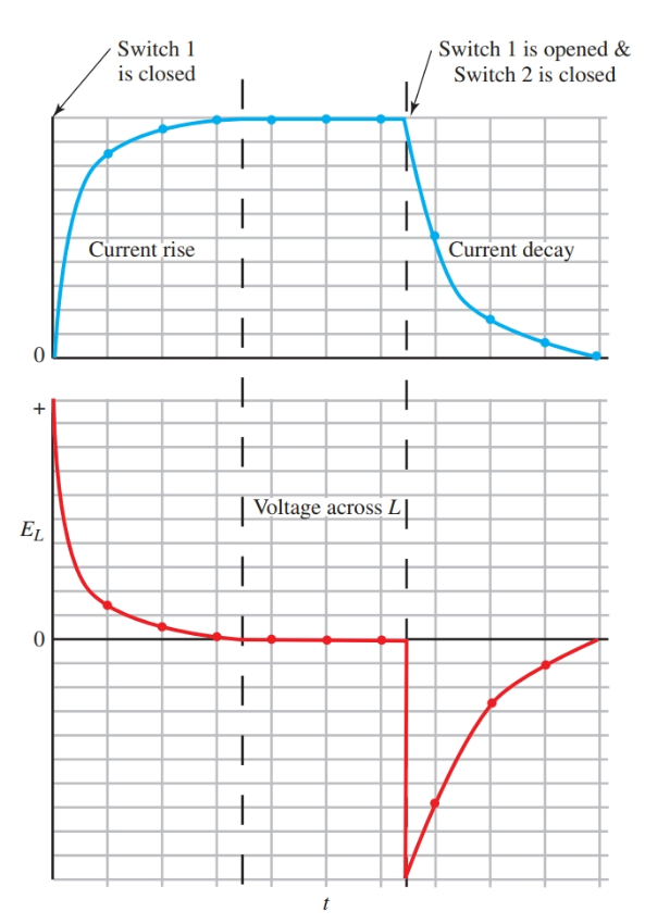 transient response curves for current and inductive voltage of the RL circuit
