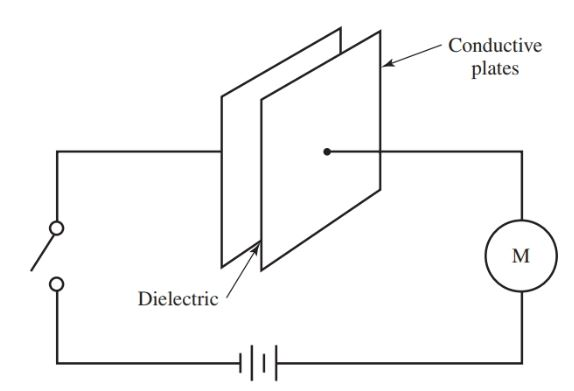 A basic form of a capacitor
