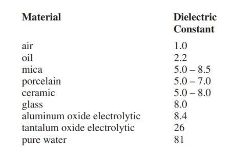 Dielectric constants for capacitors