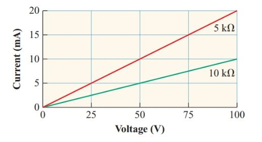 Current versus voltage Characteristic curve for linear resistors