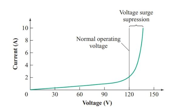 Typical varistor characteristic curve