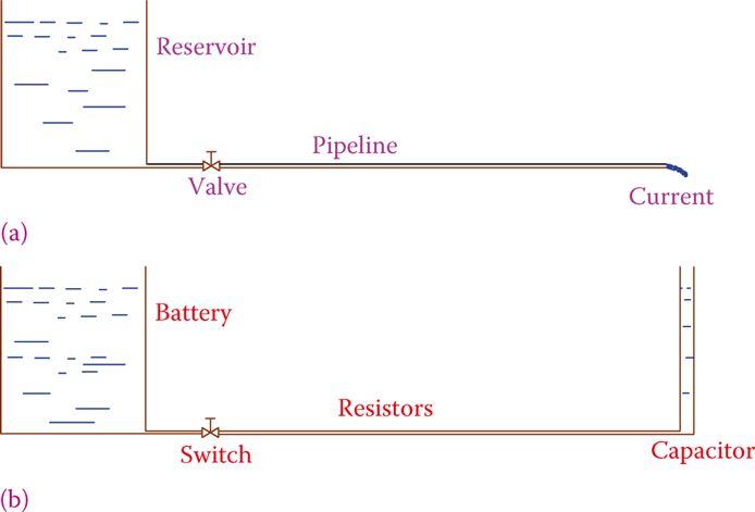 Hydraulic system analogous to the DC circuit with a capacitor