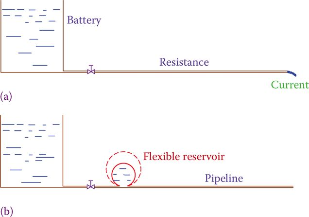 Analogy of a hydraulic system to an electric circuit when an inductor is added.