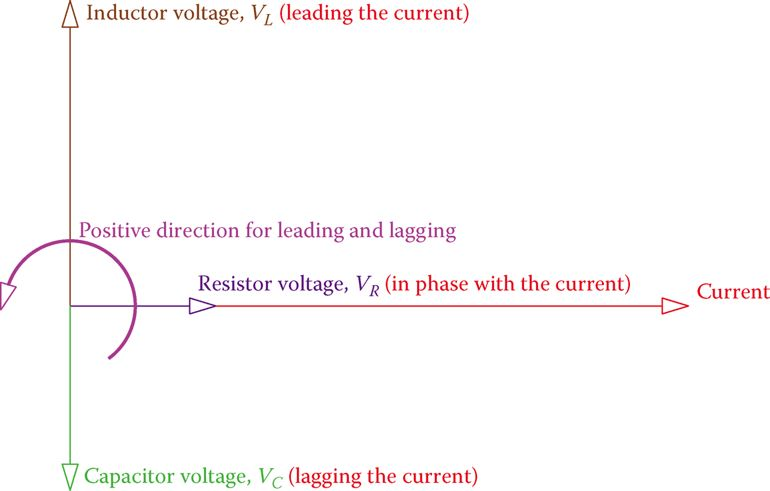Vectors for the current and the three different voltages in the RLC series circuit.
