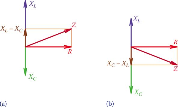 Relationship between resistance and reactance in series rlc circuit