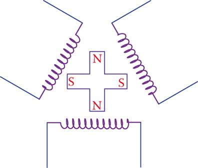 A simple representation of a three-phase generator