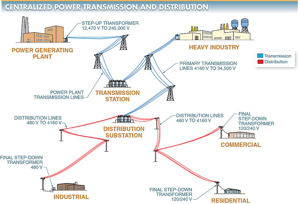 centralized power transmission and distribution