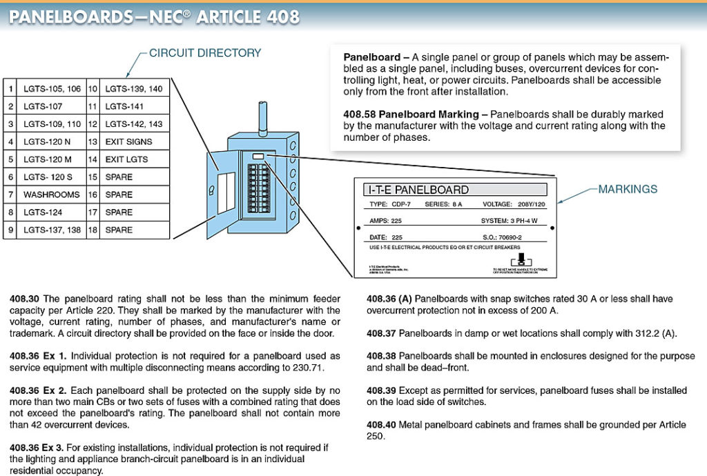 NEC® Article 403 covers the installation of panelboards.