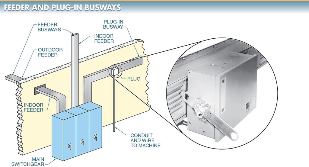 two basic types of busways are feeder and plug-in busways.