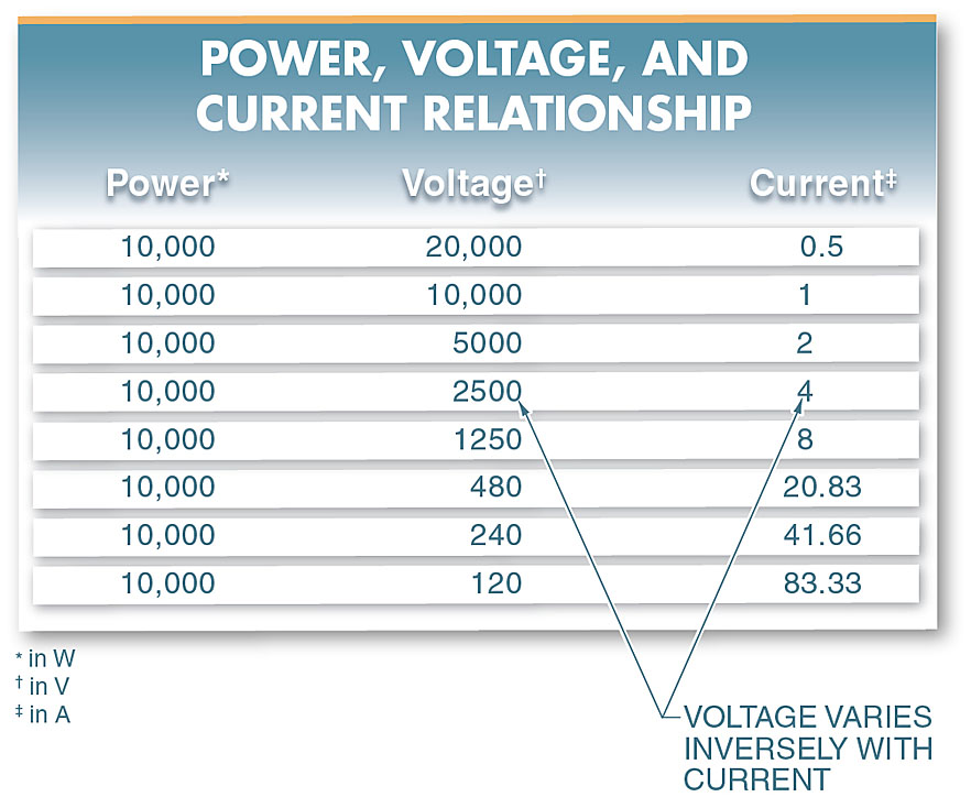 power, voltage and current relationship