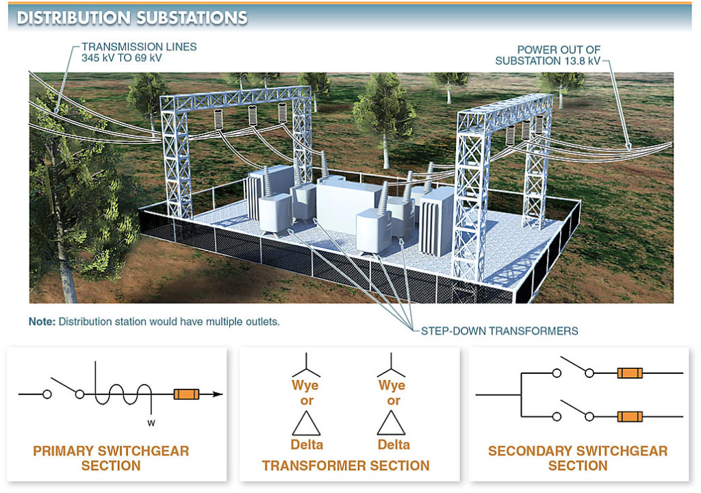 Distribution substations