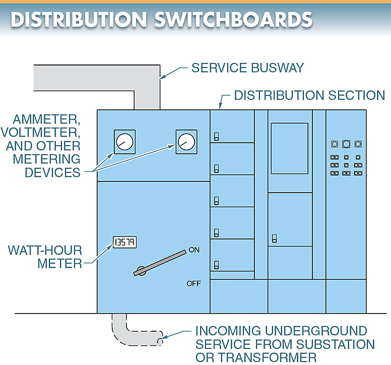 A distribution switchboard layout
