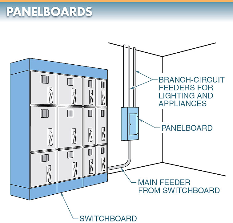panelboard is a wall-mounted distribution cabinet containing overcurrent and short-circuit protection devices.