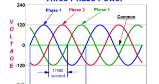 Three-Phase Electricity Explained