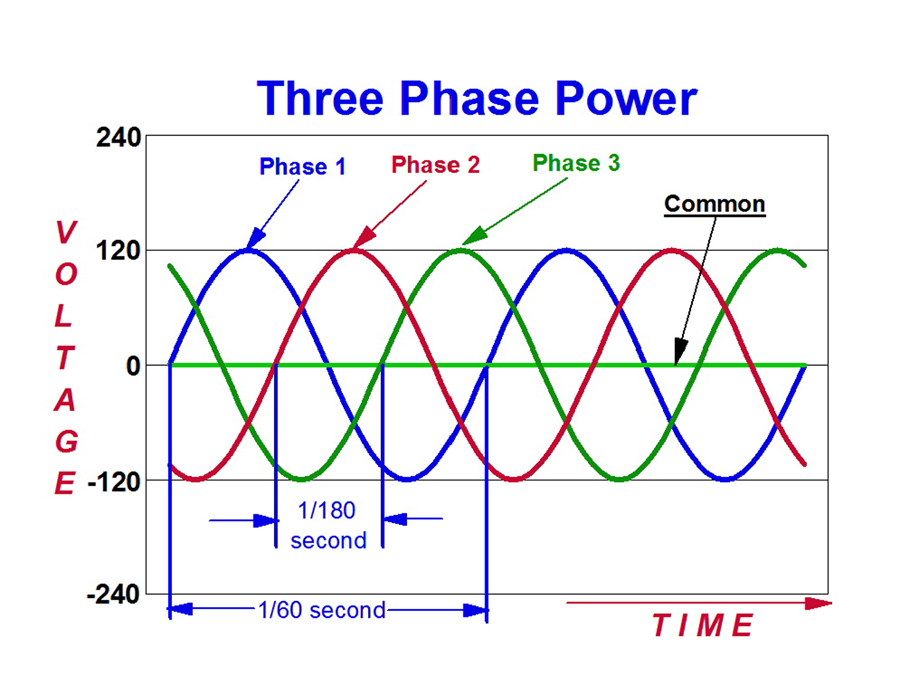 Three Phase Electric Power - wiring diagram on the net on