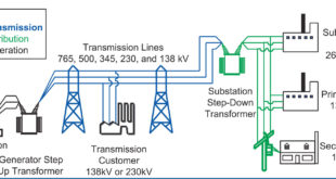 Electrical Power: Transmission & Distribution