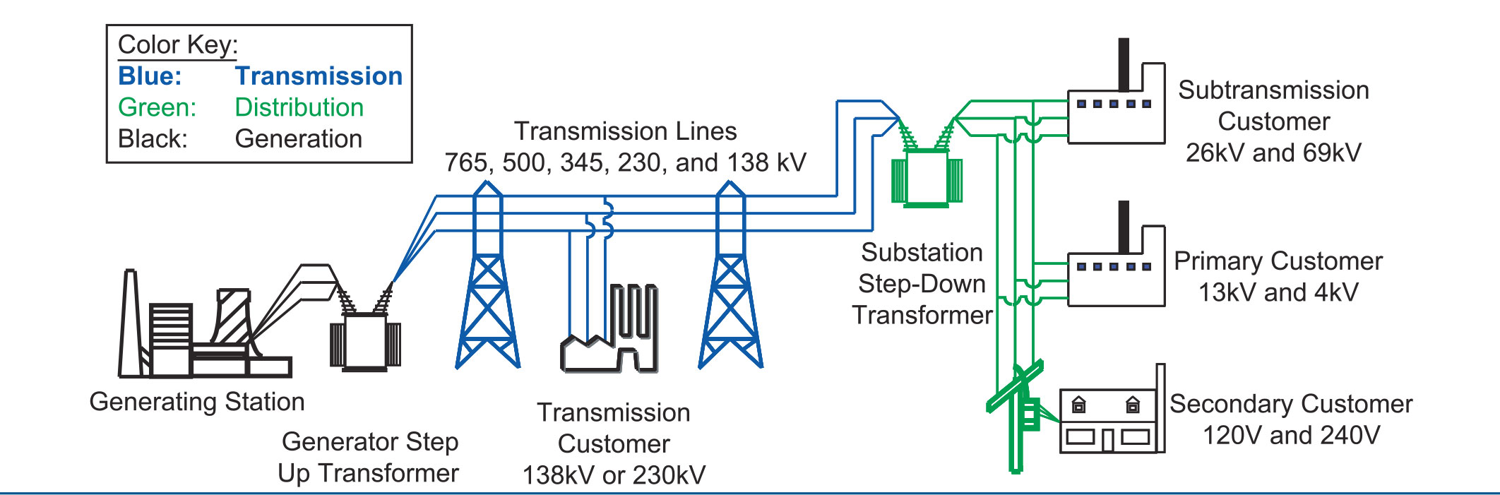 Electrical Power Transmission Distribution Residential Wiring Voltage Substation Components A2z