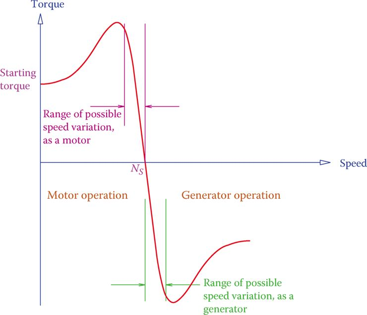 Torque-speed characteristic curve of a three-phase induction motor & generator