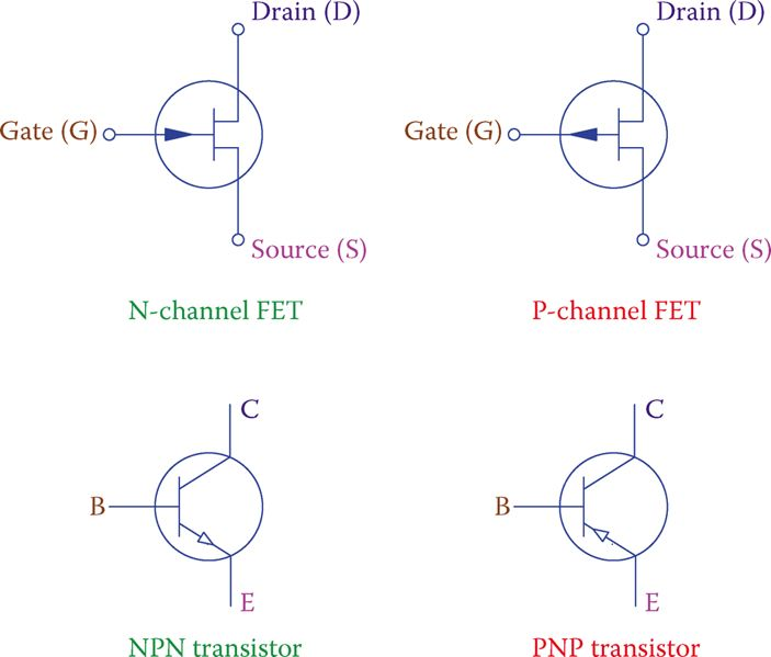 Symbols for N-channel and P-channel field effect transistors.