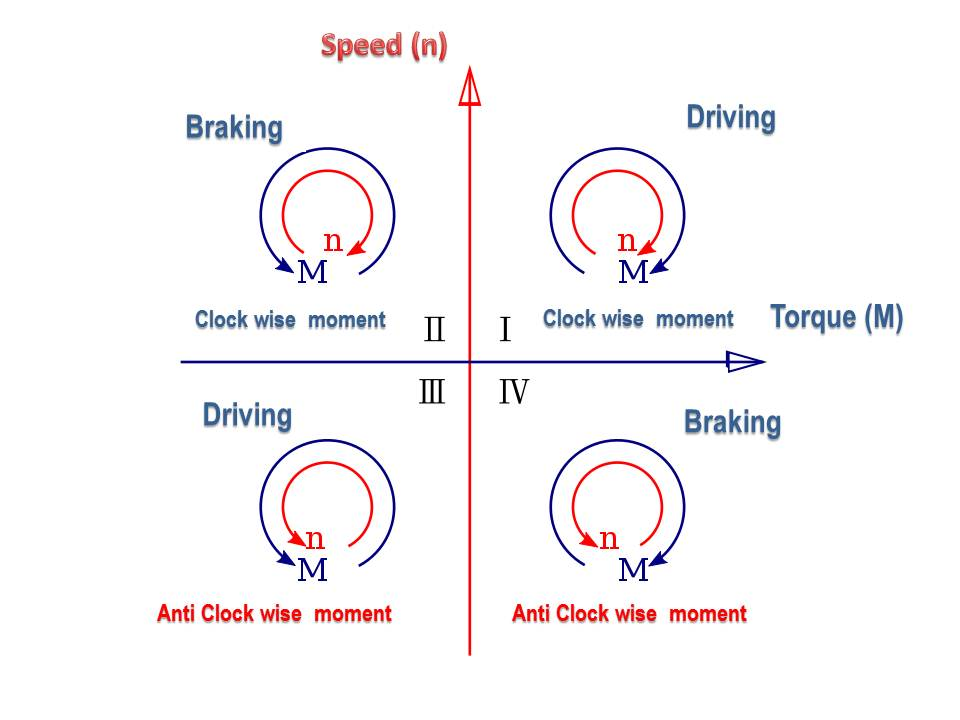 Variable Frequency Drive Speed and Torque Control
