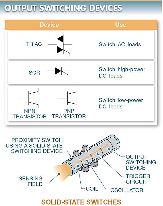 output switching devices