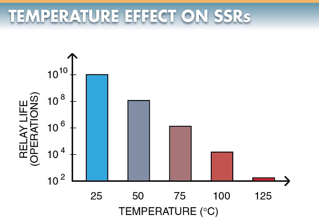 temperature effect on Solid State Relays