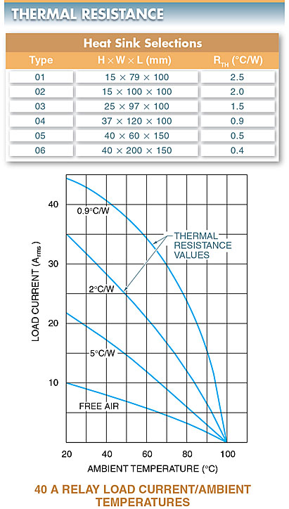 thermal resistance