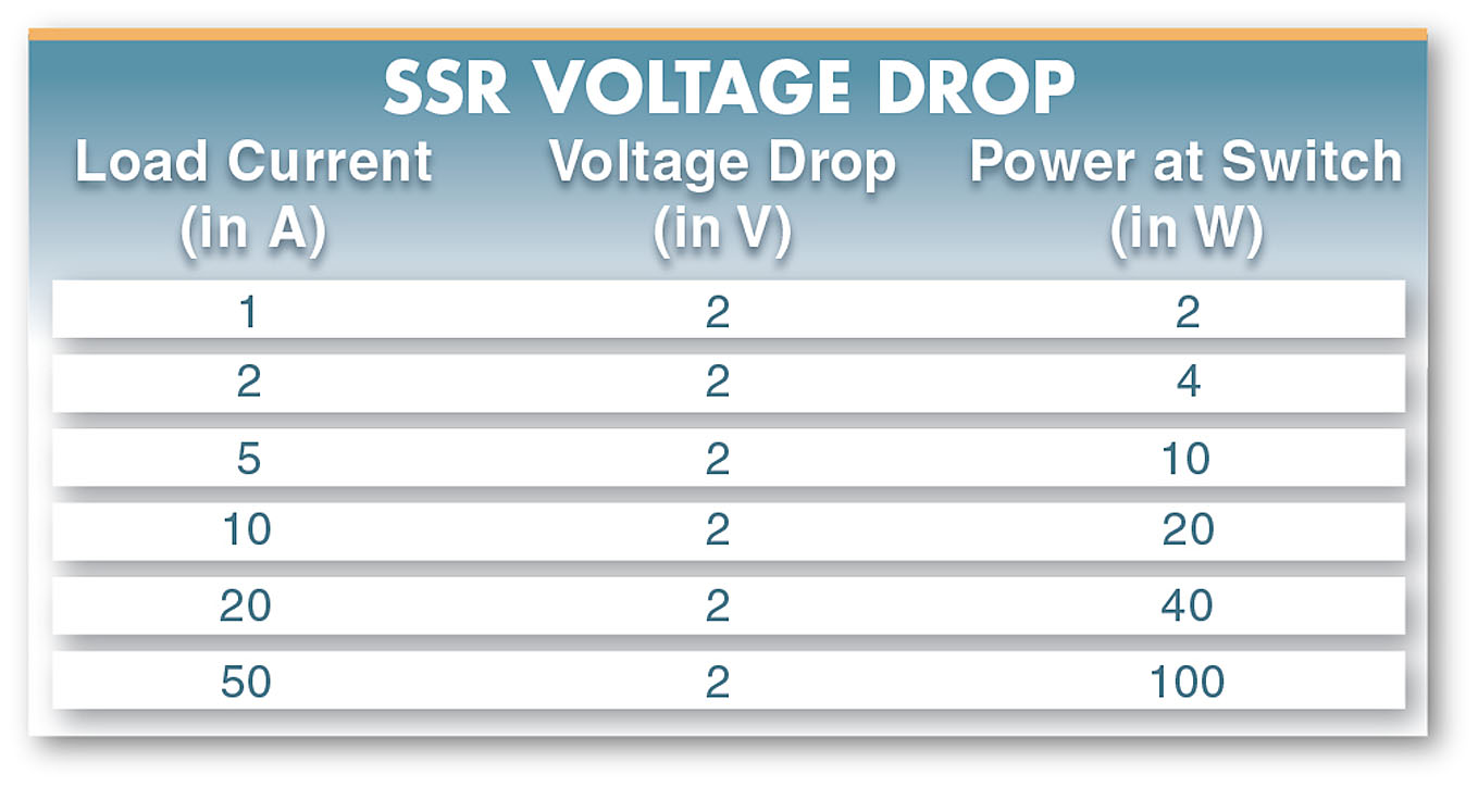 solid state relay voltage drop table