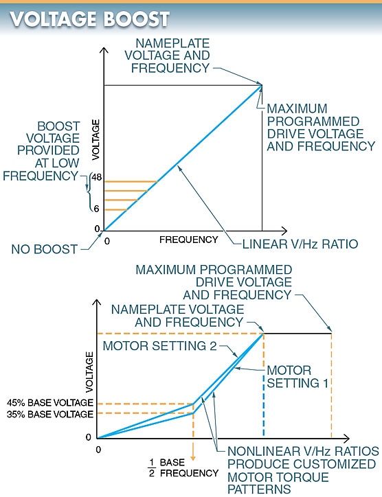variable frequency drive voltage boost