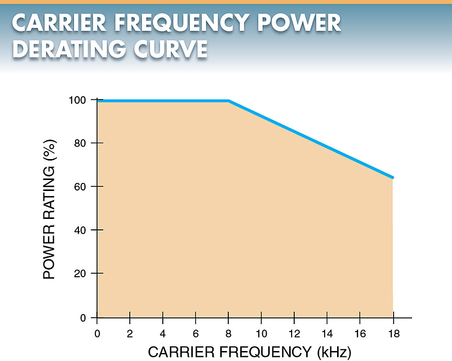 carrier frequency derating curve