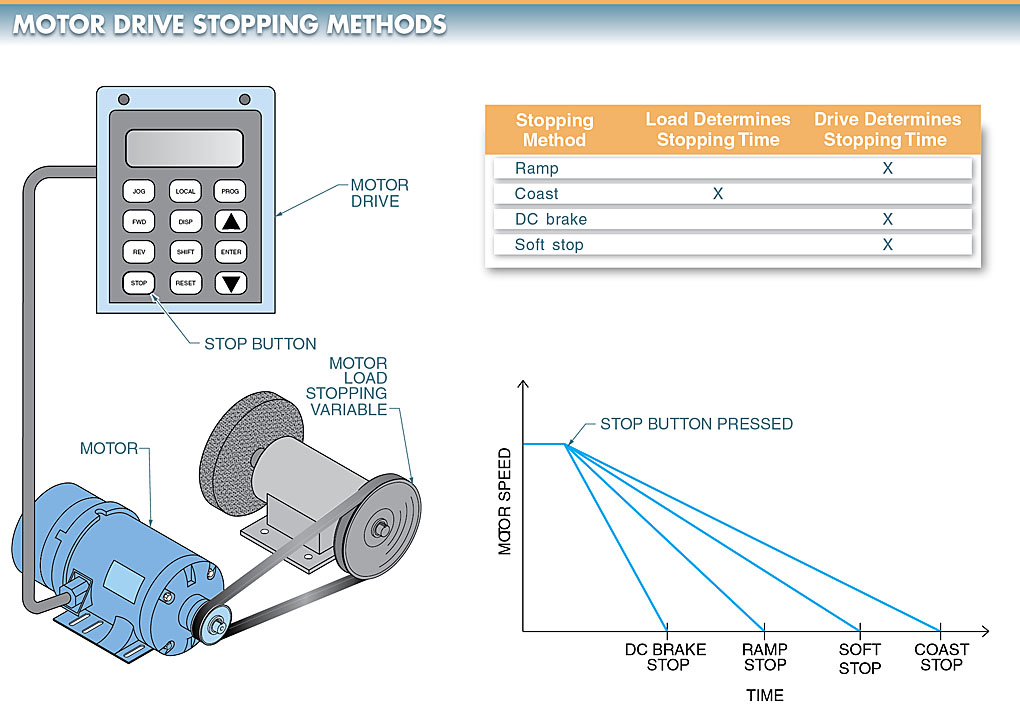 AC Motor Braking Methods
