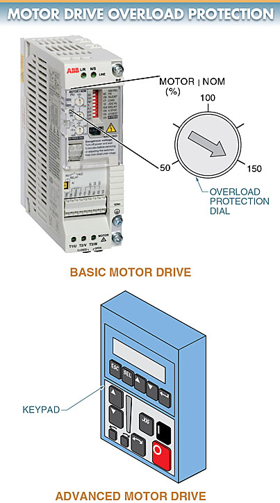 motor drive overload protection
